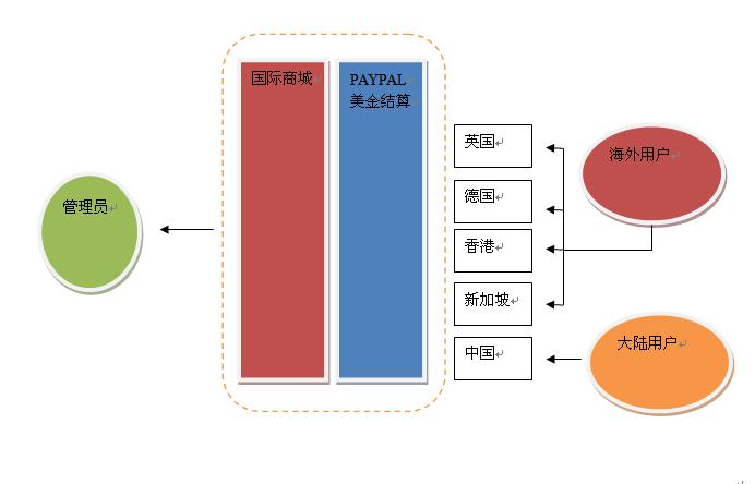 电商运营系统设计图