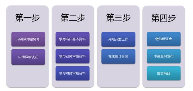 微信支付申请流程及收费标准 |汕头网络公司|网站建设